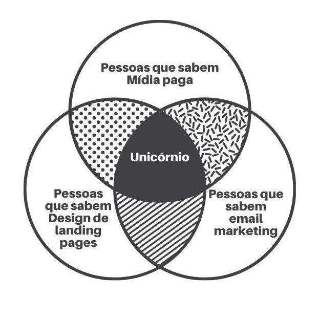 Um diagrama de Venn composto de 1) Pessoas que sabem mídia paga, 2) Pessoas que sabem design de landing pages, 3) pessoas que sabem email marketing. A intersecção é um unicórnio